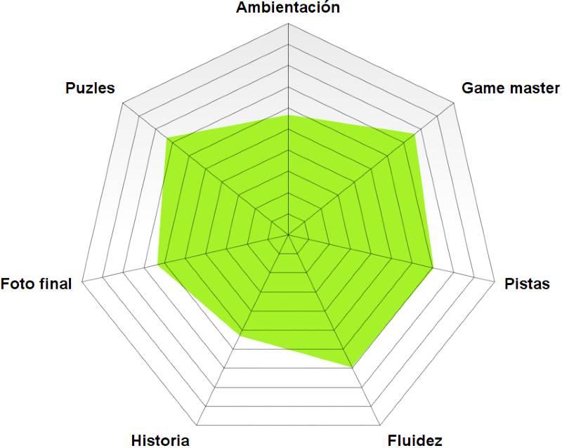 """""""Escapa de la colmena"""" de 3d games (Bilbao)"""